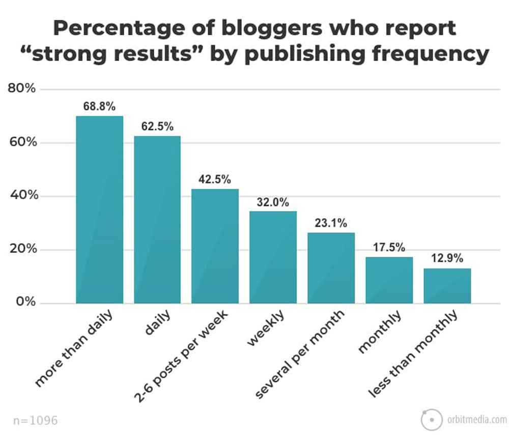 Publishing Frequency Blogging