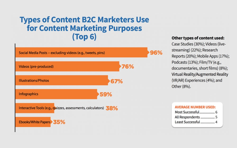 Types Of Content Marketing B2C
