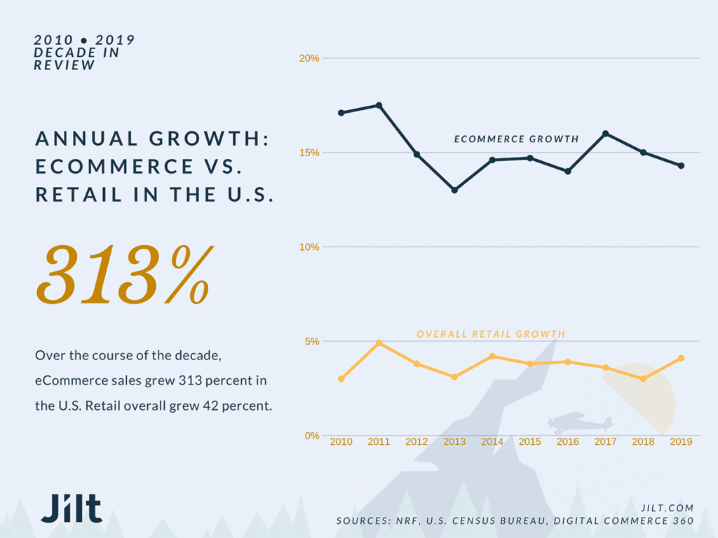 Ecommerce Vs Retail Store Growth 2021