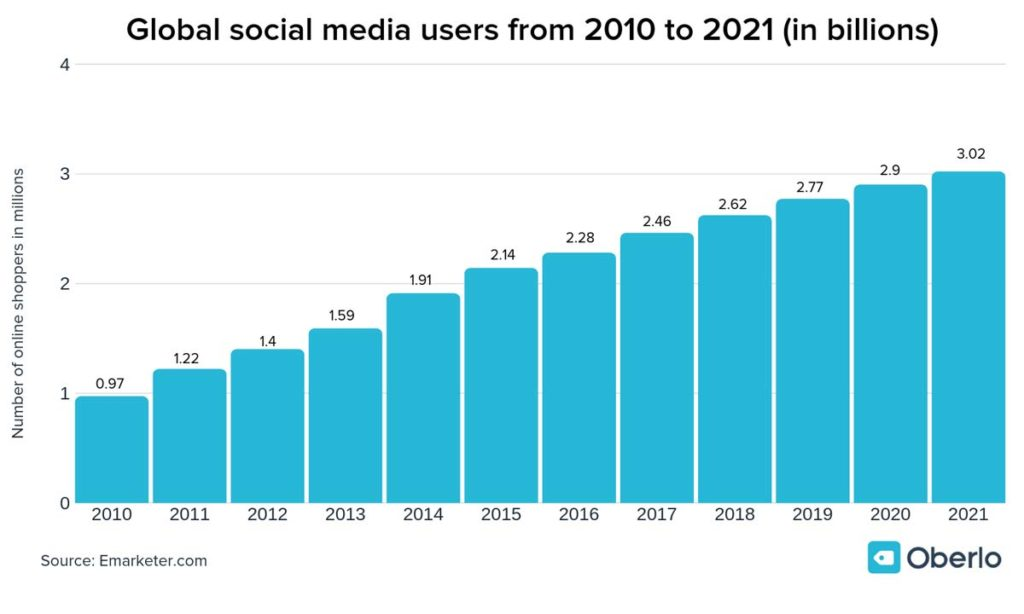 Social Media Users From 2010 To 2021 In Billions